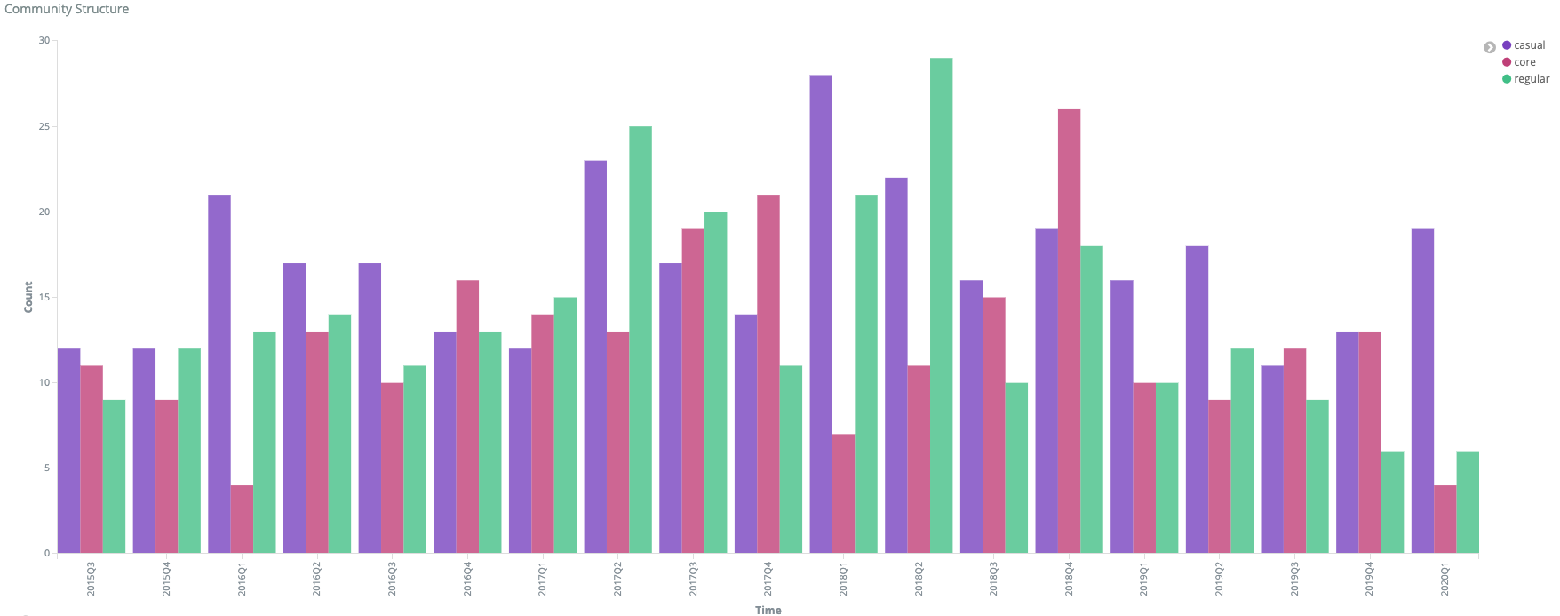 Chart showing contributions over time by type of contributor - core, regular or casual.
