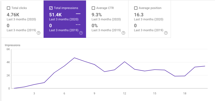 Chart showing impressions for docs.mautic.org