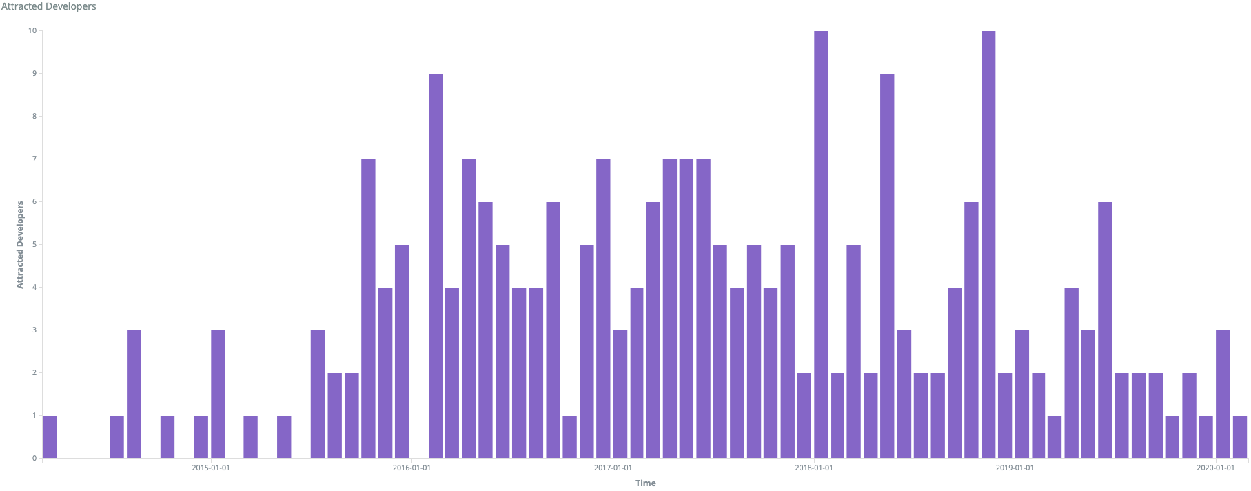 Growth in contributors to Mautic in Q1 2020