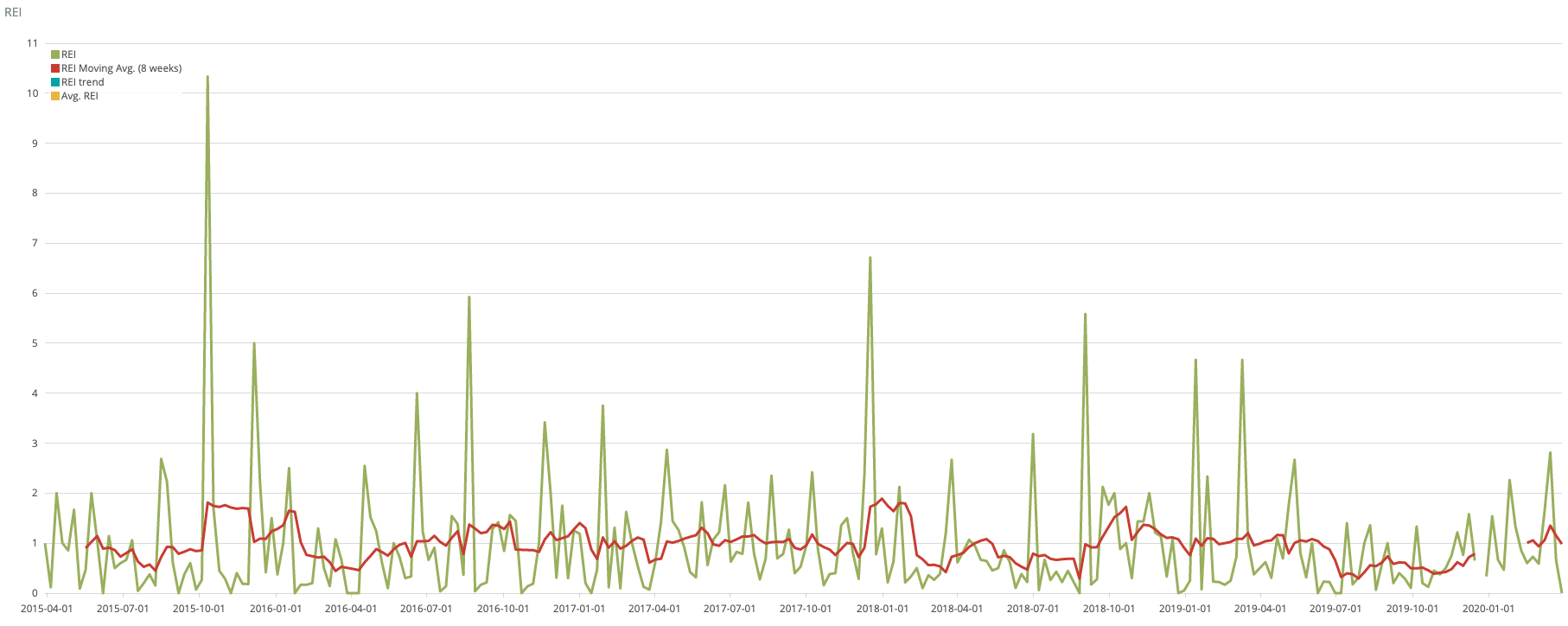 Chart showing efficiency at closing pull requests