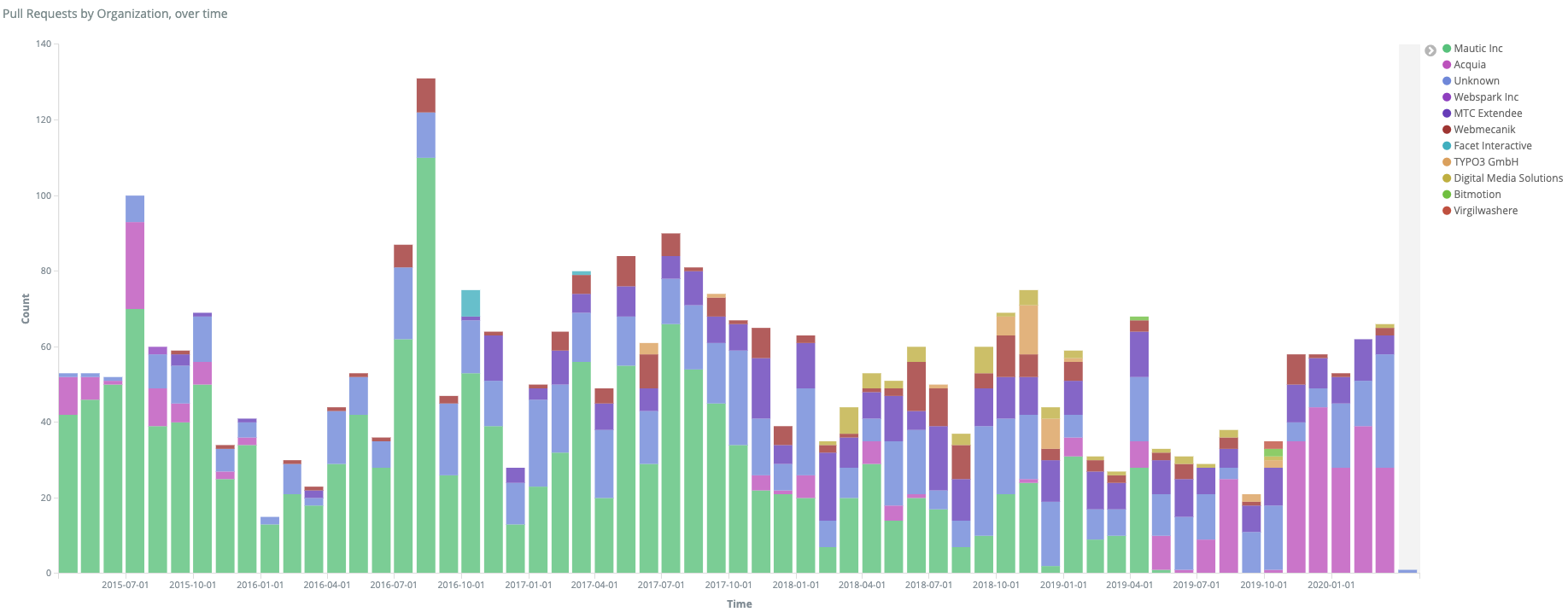 Chart showing pull requests by organisation