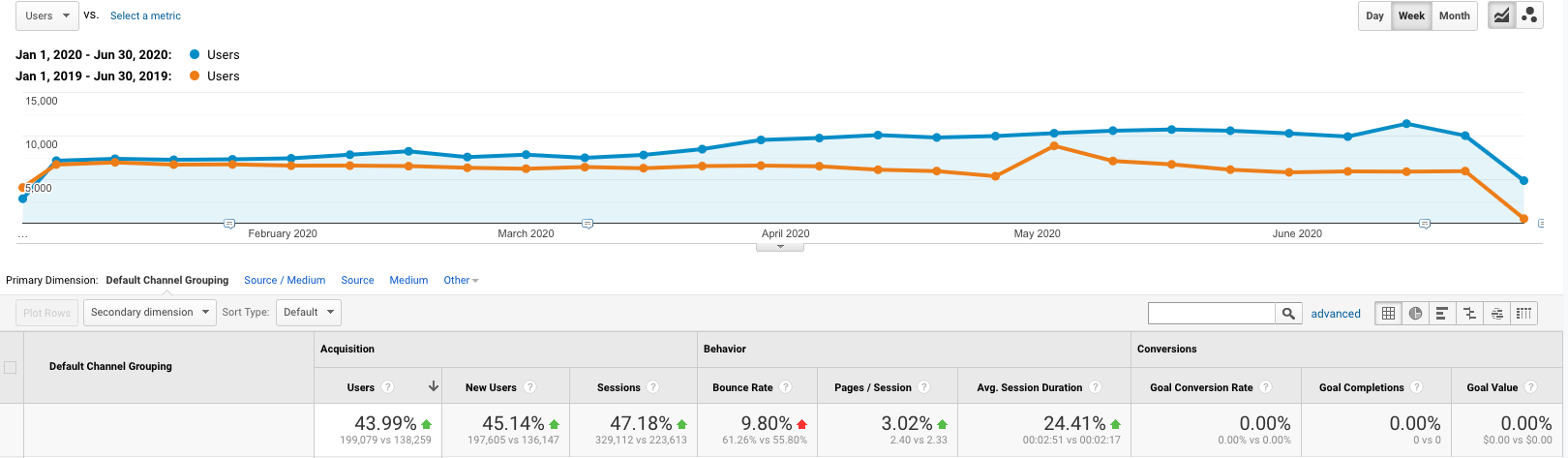 Screenshot showing Google Analytics data from *.Mautic.org