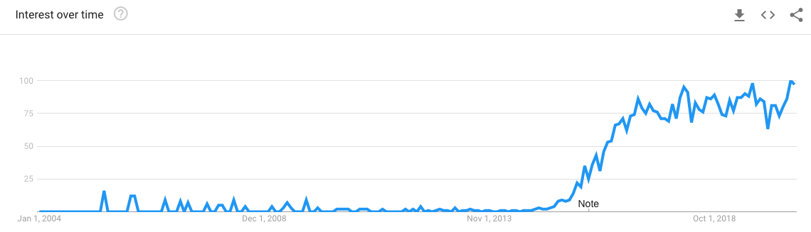 Screenshot showing Google Trends data for Mautic