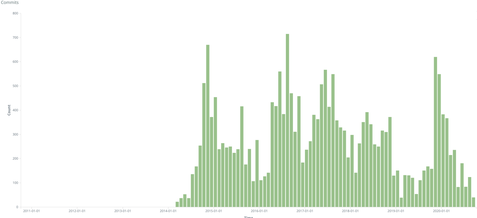 Chart showing commits over time for the Mautic repository