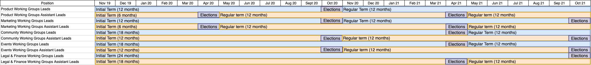 A table which demonstrates the proposed terms and election dates for community leadership roles.