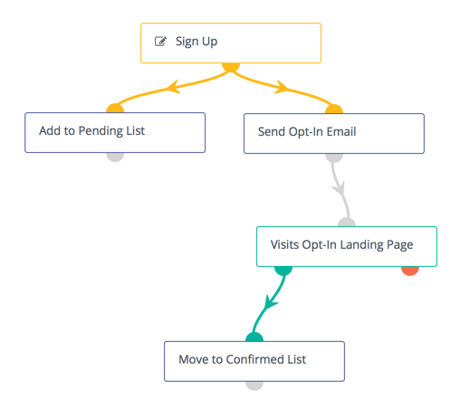 Campaign structure for double opt-in email
